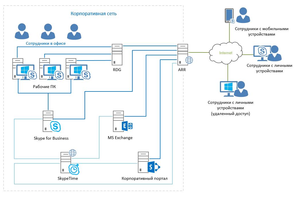 Структурная схема SkypeTime