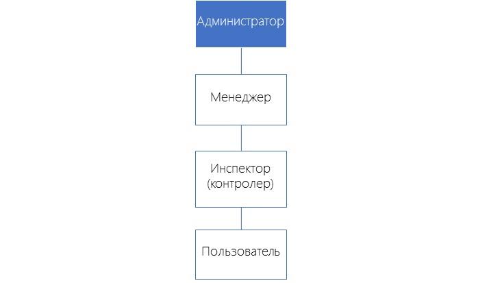 Иерархия ролей skypetime