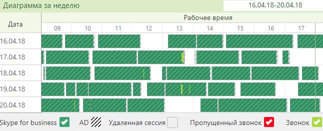 диаграма за неделю пользователь skypetime